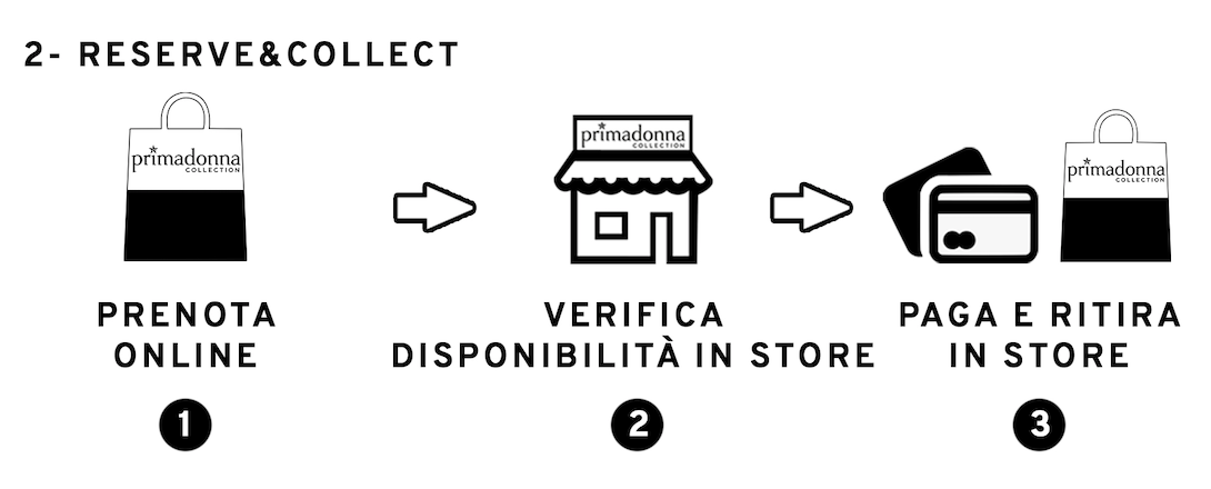 omnichannel pay and collect